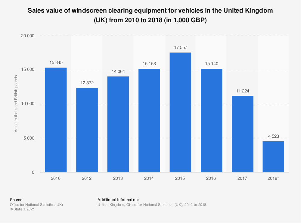 Statistic: Windscreen clearing equipment for vehicles sales value in the United Kingdom (UK) between 2010 and 2016 (in 1,000 GBP) | Statista