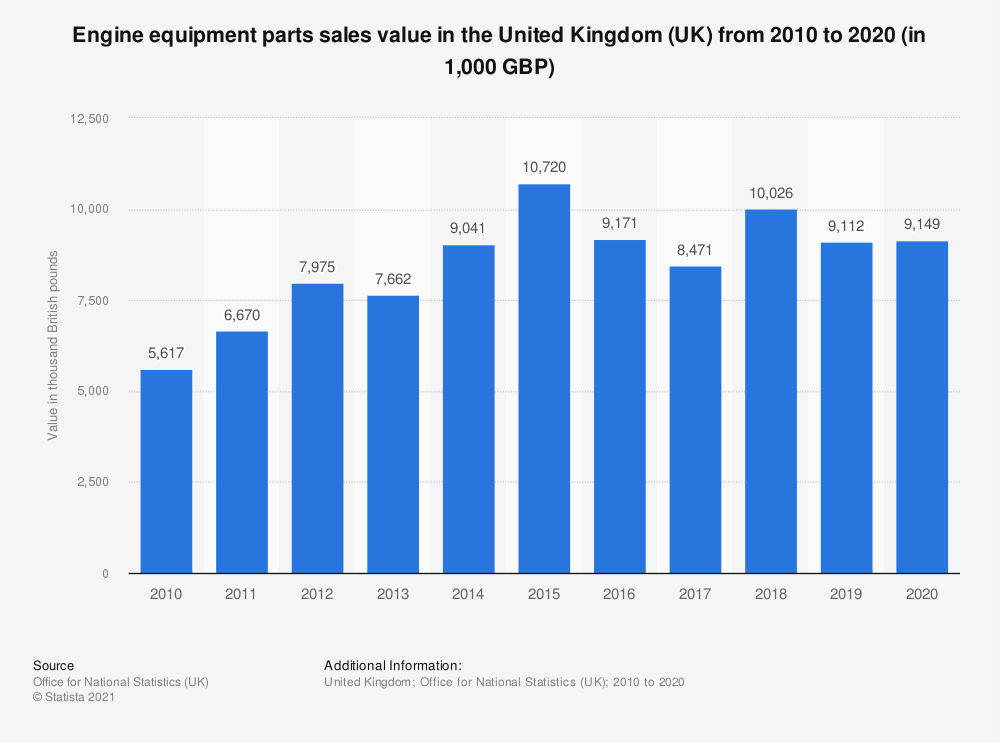 Statistic: Engine equipment parts sales value in the United Kingdom (UK) from 2010 to 2018 (in 1,000 GBP) | Statista