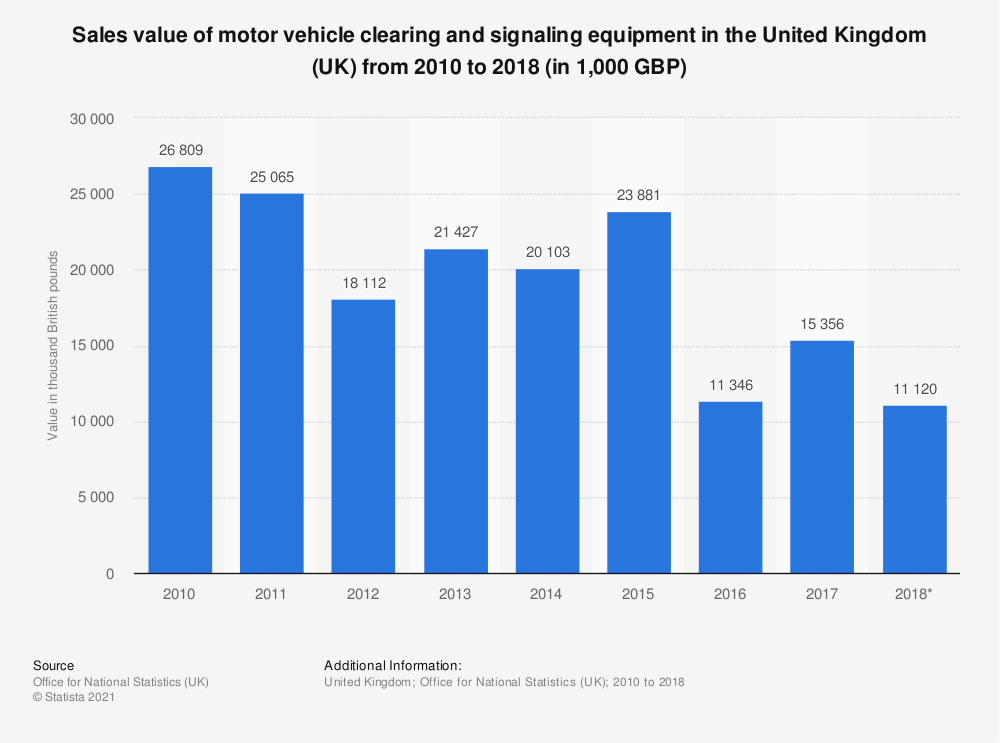 Statistic: Vehicle clearing and signaling equipment sales value in the United Kingdom (UK) between 2010 and 2015 (in 1,000 GBP) | Statista