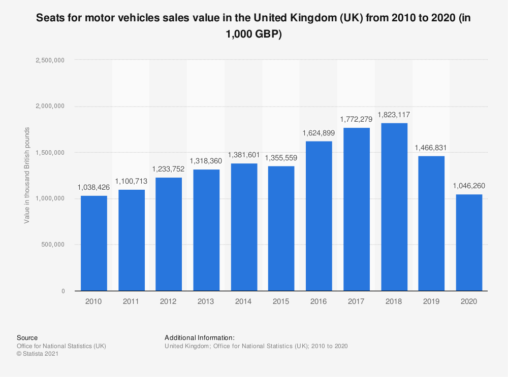 Statistic: Seats for motor vehicles sales value in the United Kingdom (UK) between 2010 and 2017 (in 1,000 GBP) | Statista