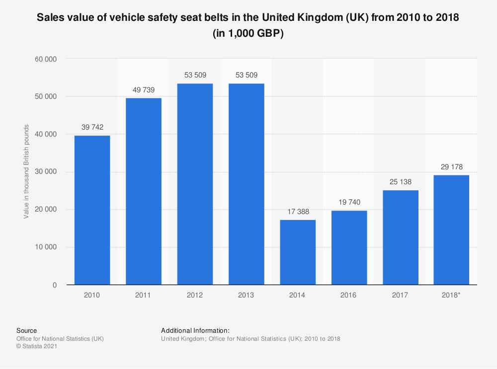 Statistic: Vehicle safety seat belts sales value in the United Kingdom (UK) between 2010 and 2017 (in 1,000 GBP) | Statista