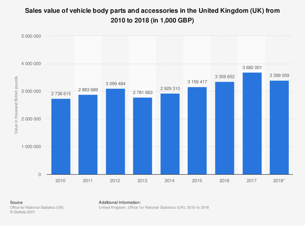 Statistic: Sales value of vehicle body parts and accessories in the United Kingdom (UK) from 2010 to 2018 (in 1,000 GBP) | Statista
