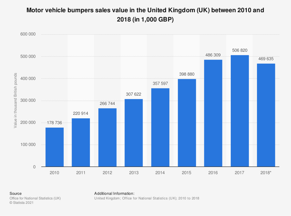 Statistic: Motor vehicle bumpers sales value in the United Kingdom (UK) between 2010 and 2018 (in 1,000 GBP) | Statista