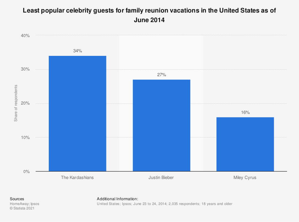 Statistic: Least popular celebrity guests for family reunion vacations in the United States as of June 2014 | Statista