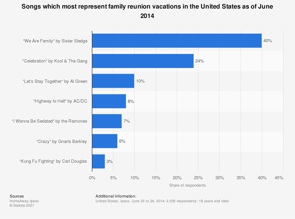 Statistic: Songs which most represent family reunion vacations in the United States as of June 2014 | Statista