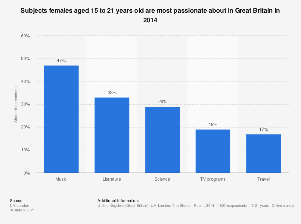 Statistic: Subjects females aged 15 to 21 years old are most passionate about in Great Britain in 2014 | Statista