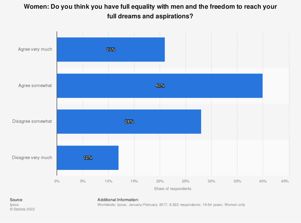 Statistic: Women: Do you think you have full equality with men and the freedom to reach your full dreams and aspirations? | Statista
