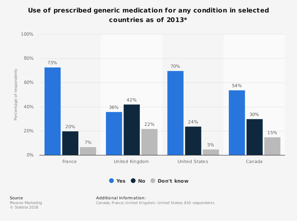 Statistic: Use of prescribed generic medication for any condition in selected countries as of 2013* | Statista