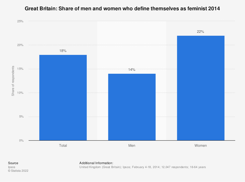Statistic: Great Britain: Share of men and women who define themselves as feminist 2014 | Statista