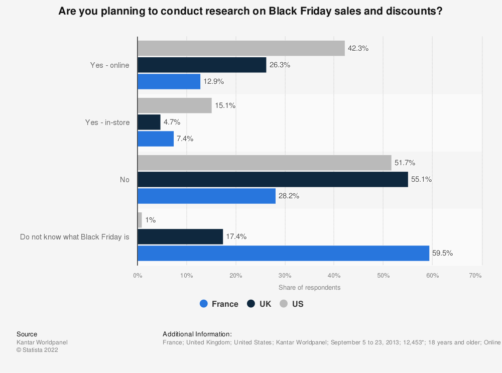 Statistic: Are you planning to conduct research on Black Friday sales and discounts? | Statista