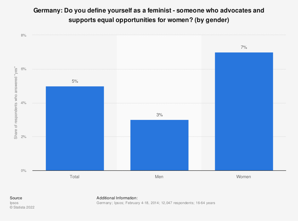 Statistic: Germany: Do you define yourself as a feminist - someone who advocates and supports equal opportunities for women? (by gender) | Statista