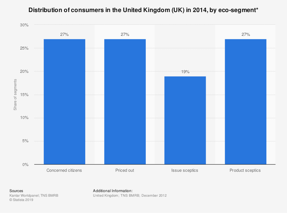 Statistic: Distribution of consumers in the United Kingdom (UK) in 2014, by eco-segment* | Statista