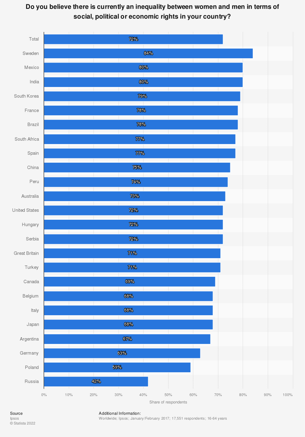 Statistic: Do you believe there is currently an inequality between women and men in terms of social, political or economic rights in your country? | Statista