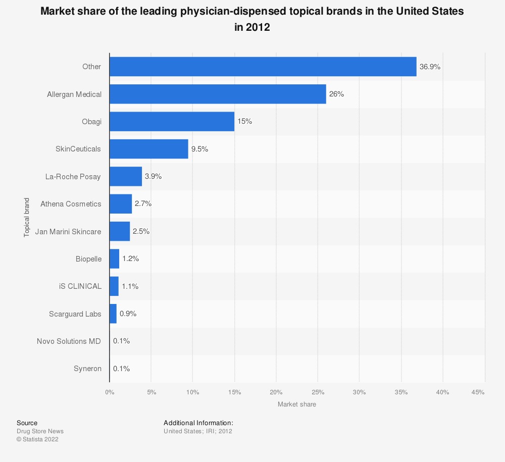 Statistic: Market share of the leading physician-dispensed topical brands in the United States in 2012 | Statista
