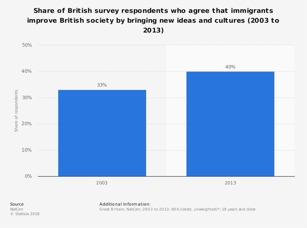 Statistic: Share of British survey respondents who agree that immigrants improve British society by bringing new ideas and cultures (2003 to 2013)   Statista