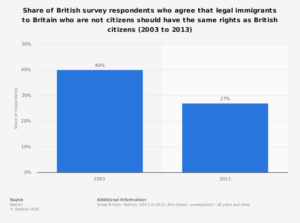 Statistic: Share of British survey respondents who agree that legal immigrants to Britain who are not citizens should have the same rights as British citizens (2003 to 2013) | Statista