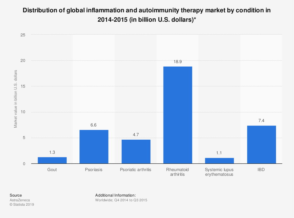 Statistic: Distribution of global inflammation and autoimmunity therapy market by condition in 2014-2015 (in billion U.S. dollars)* | Statista