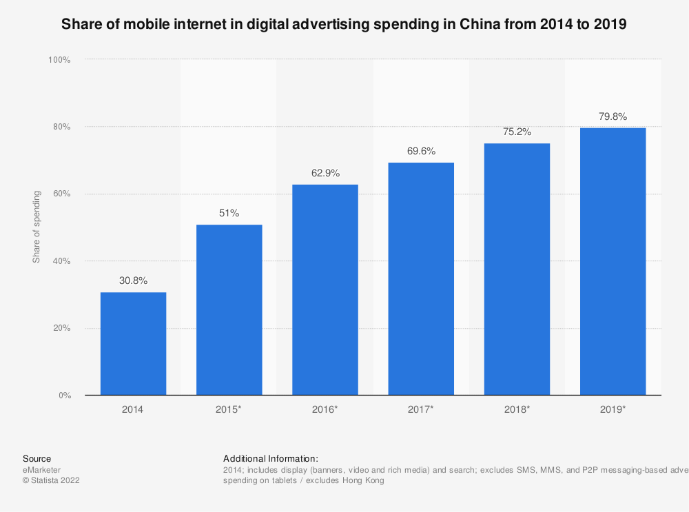 Statistic: Share of mobile internet in digital advertising spending in China from 2014 to 2019 | Statista