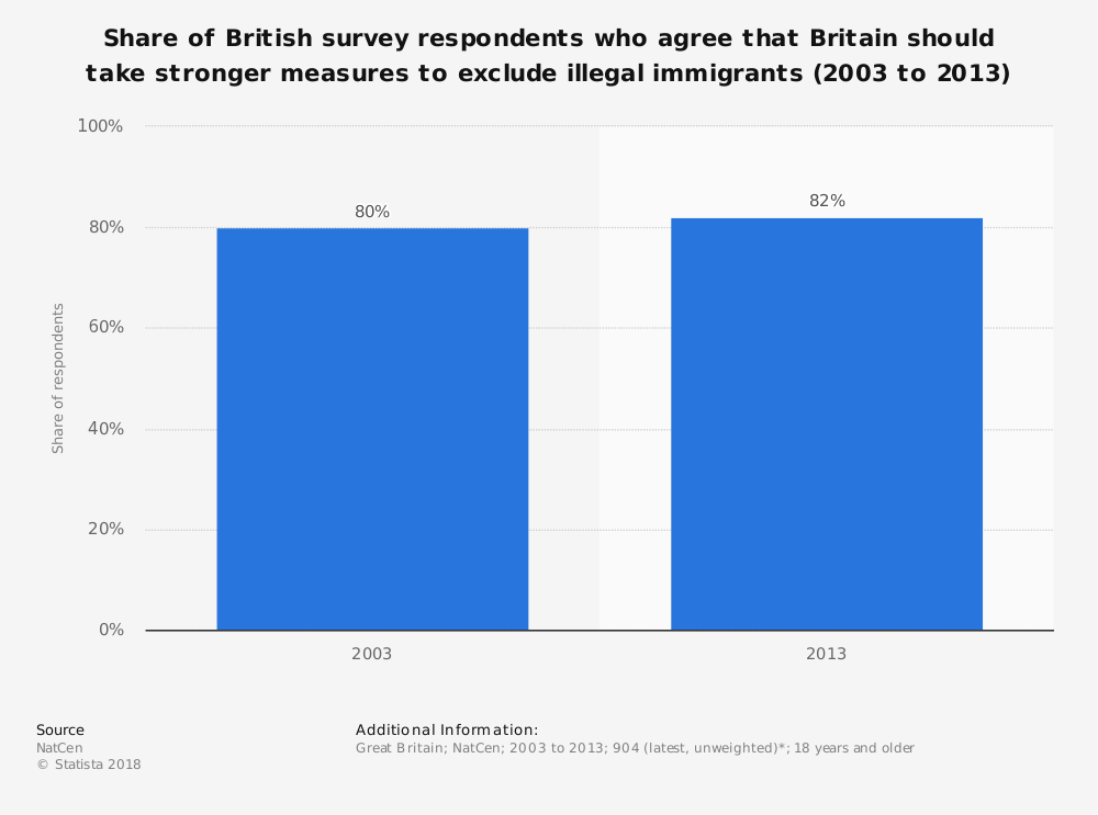 Statistic: Share of British survey respondents who agree that Britain should take stronger measures to exclude illegal immigrants (2003 to 2013) | Statista