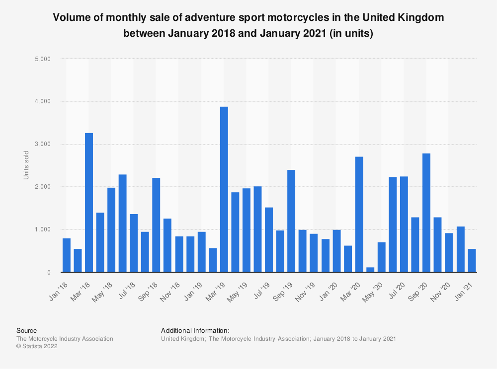 Statistic: Monthly sales of adventure sport motorcycle in the United Kingdom from January 2016 to January 2019 | Statista