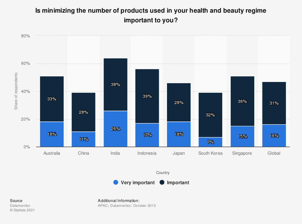 Statistic: Is minimizing the number of products used in your health and beauty regime important to you? | Statista