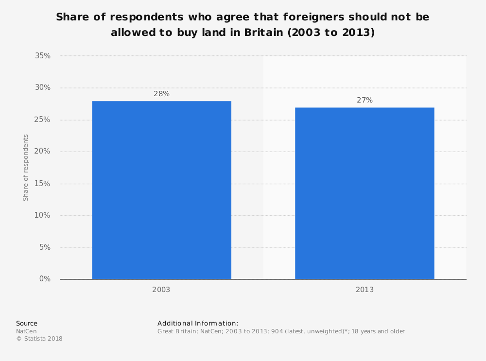 Statistic: Share of respondents who agree that foreigners should not be allowed to buy land in Britain (2003 to 2013) | Statista