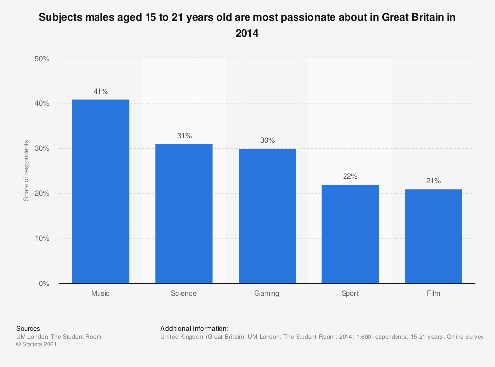 Statistic: Subjects males aged 15 to 21 years old are most passionate about in Great Britain in 2014 | Statista
