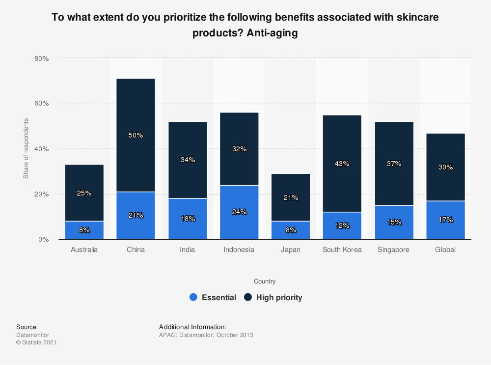 Statistic: To what extent do you prioritize the following benefits associated with skincare products? Anti-aging | Statista