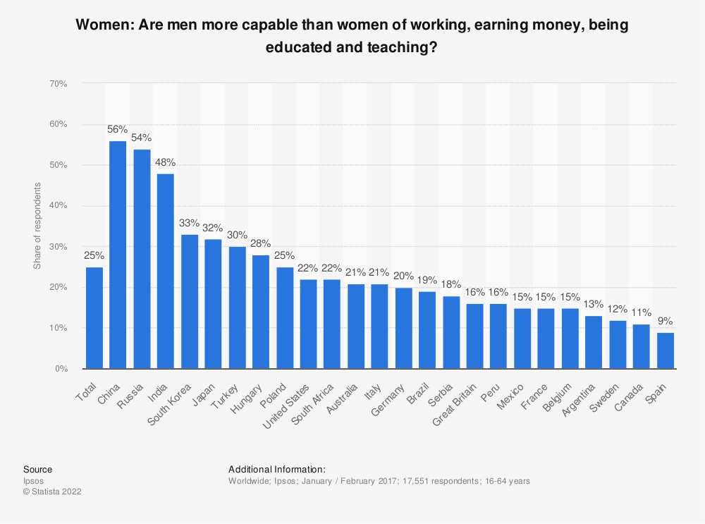 Statistic: Women: Are men more capable than women of working, earning money, being educated and teaching? | Statista
