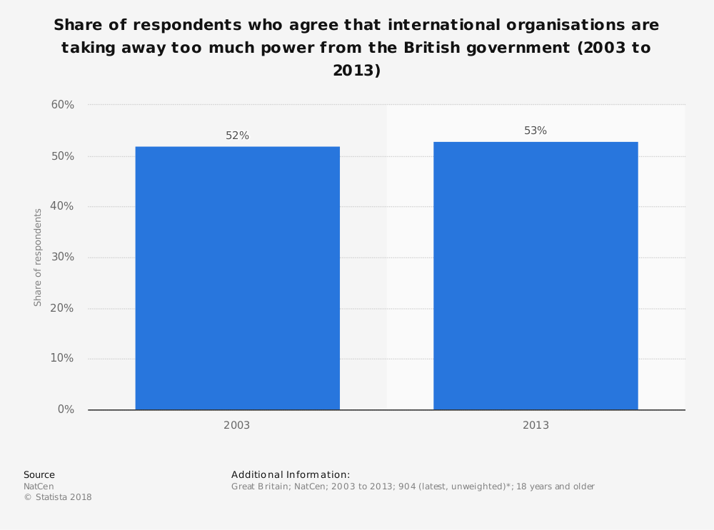 Statistic: Share of respondents who agree that international organisations are taking away too much power from the British government (2003 to 2013) | Statista