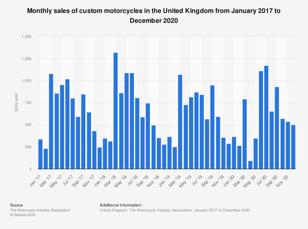 Statistic: Monthly sales of custom motorcycles in the United Kingdom from January 2016 to December 2018 | Statista