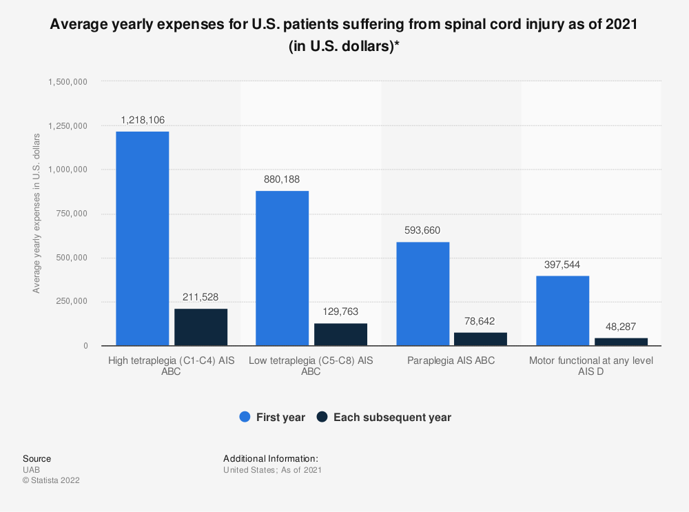 Statistic: Average yearly expenses for U.S. patients suffering from spinal cord injury as of 2018 (in U.S. dollars)* | Statista
