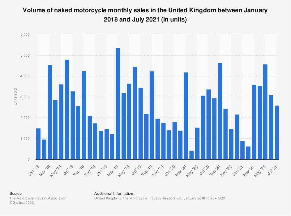 Statistic: Naked motorcycle monthly sales in the United Kingdom from January 2016 to January 2019 | Statista