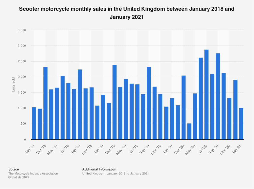 Statistic: Scooter motorcycle monthly sales in the United Kingdom between January 2018 and January 2021 | Statista