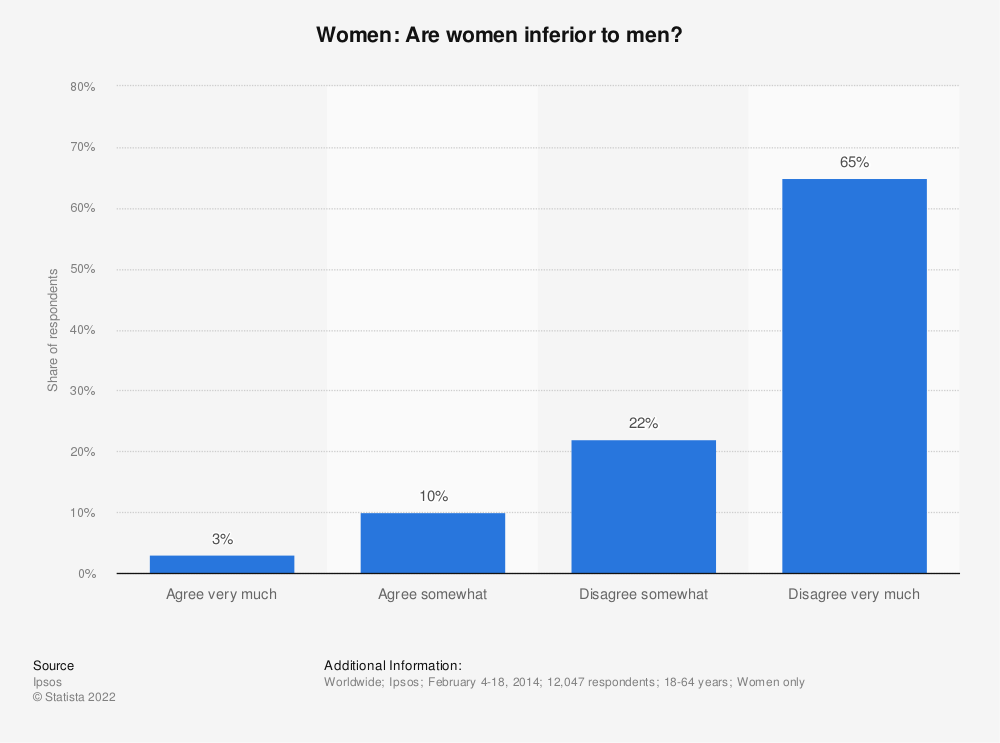 Statistic: Women: Are women inferior to men? | Statista