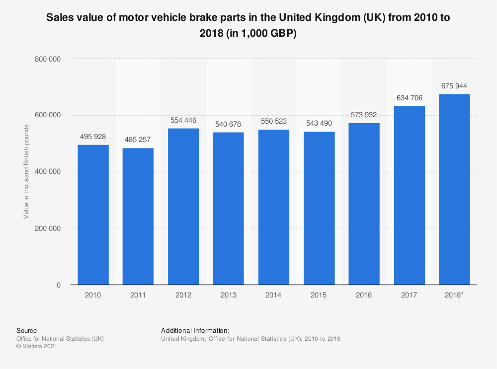Statistic: Sales value of motor vehicle brake parts in the United Kingdom (UK) from 2010 to 2018 (in 1,000 GBP) | Statista