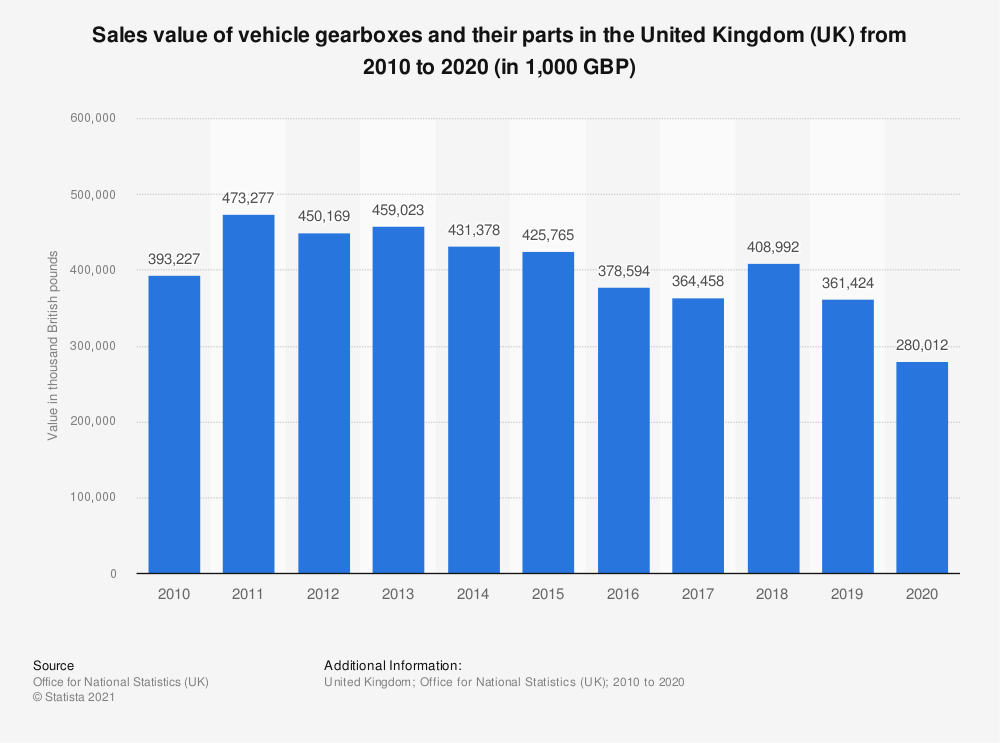 Statistic: Sales value of vehicle gearboxes and their parts in the United Kingdom (UK) from 2010 to 2018 (in 1,000 GBP) | Statista