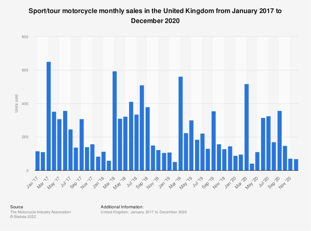 Statistic: Sport/tour motorcycle monthly sales in the United Kingdom from January 2016 to December 2018 | Statista