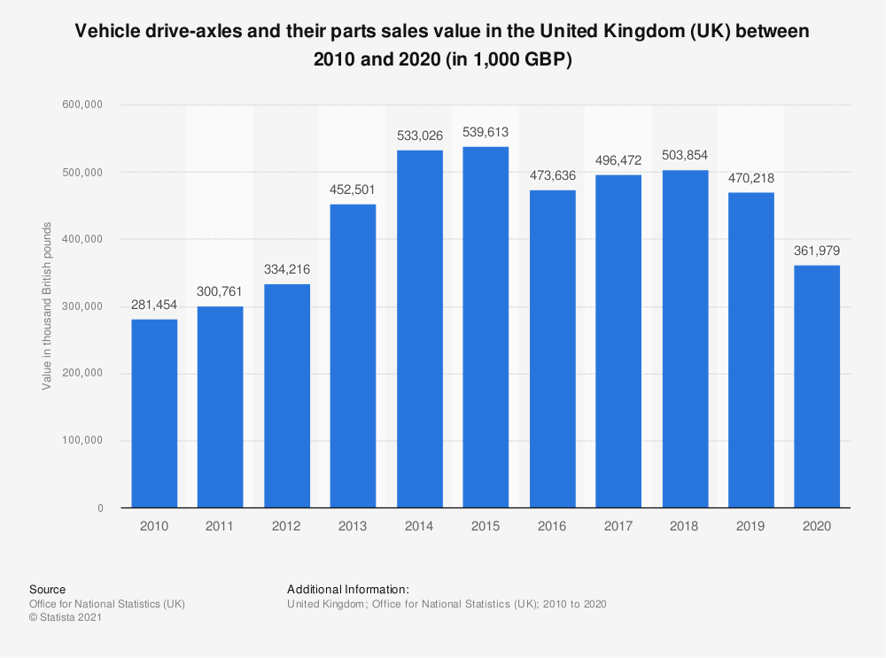 Statistic: Vehicle drive-axles and their parts sales value in the United Kingdom (UK) between 2010 and 2018 (in 1,000 GBP) | Statista