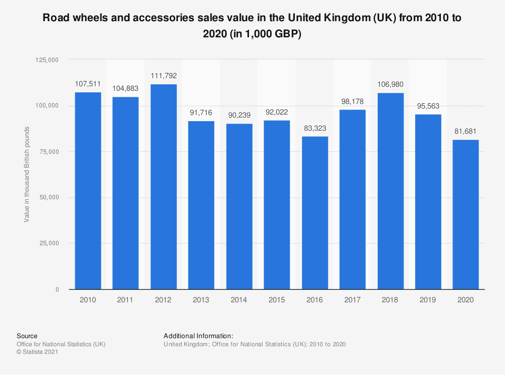 Statistic: Road wheels and accessories sales value in the United Kingdom (UK) between 2010 and 2017 (in 1,000 GBP) | Statista