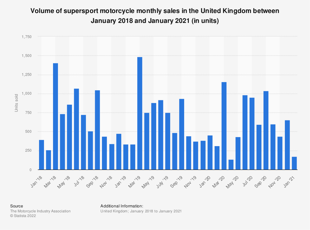 Statistic: Supersport motorcycle monthly sales in the United Kingdom (UK) between July 2016 and July 2020 | Statista