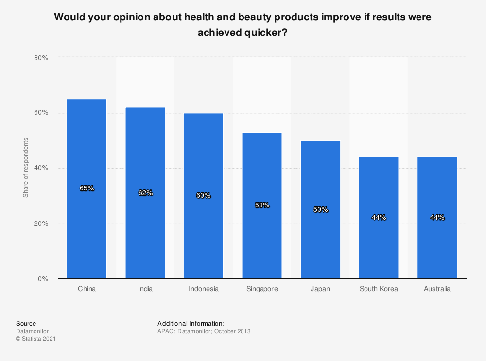 Statistic: Would your opinion about health and beauty products improve if results were achieved quicker? | Statista
