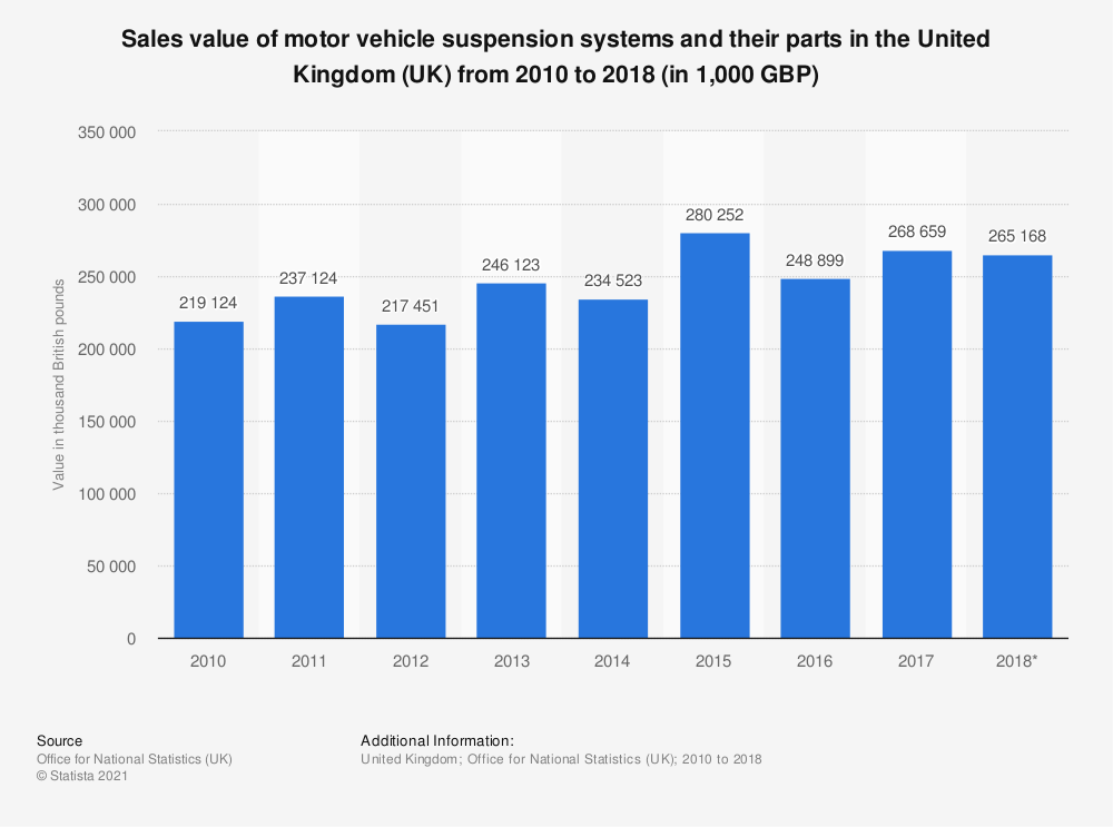 Statistic: Sales value of motor vehicle suspension systems and their parts in the United Kingdom (UK) from 2010 to 2018 (in 1,000 GBP) | Statista