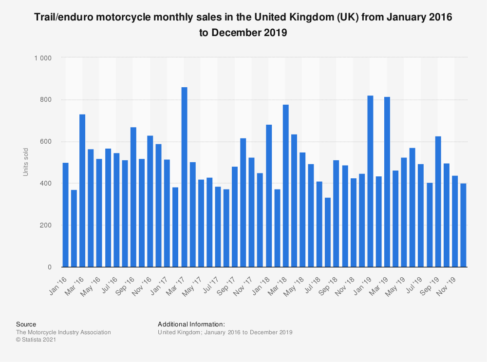 Statistic: Trail/enduro motorcycle monthly sales in the United Kingdom (UK) from January 2016 to December 2019 | Statista