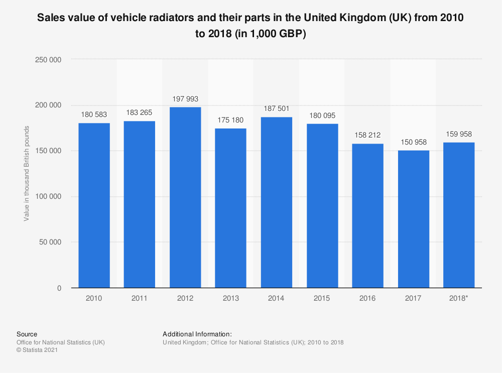 Statistic: Sales value of vehicle radiators and their parts in the United Kingdom (UK) from 2010 to 2018 (in 1,000 GBP) | Statista