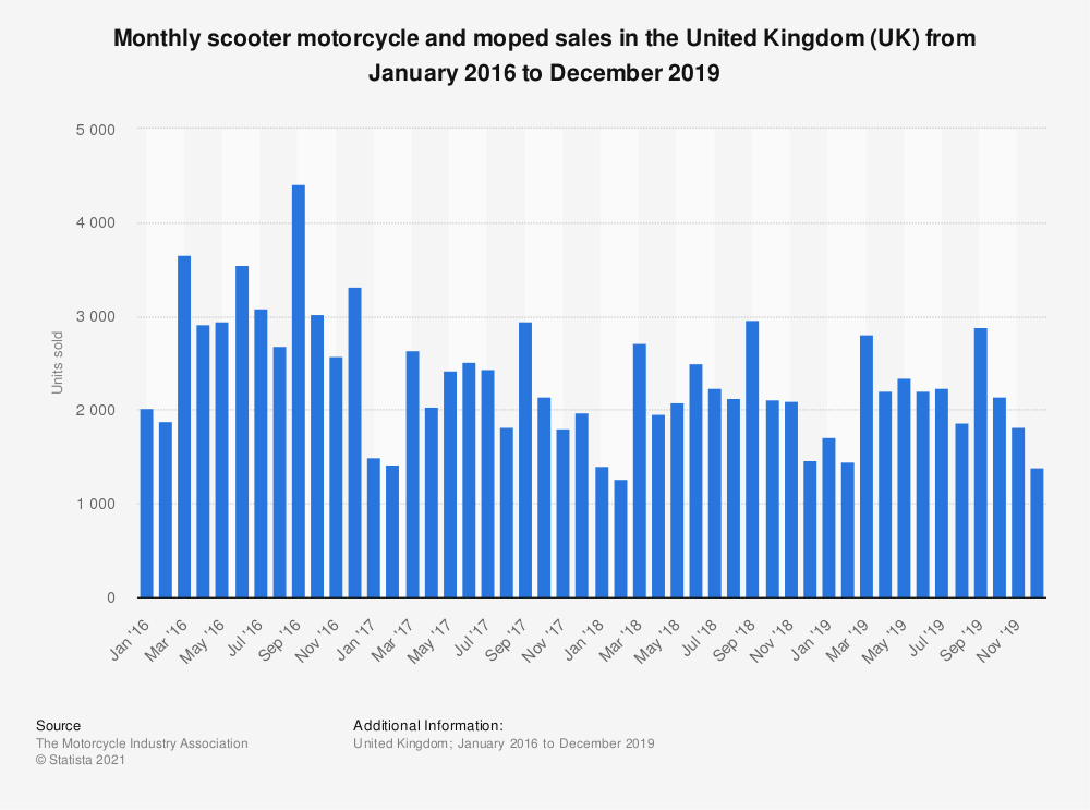 Statistic: Monthly scooter motorcycle and moped sales in the United Kingdom (UK) from January 2016 to December 2019 | Statista