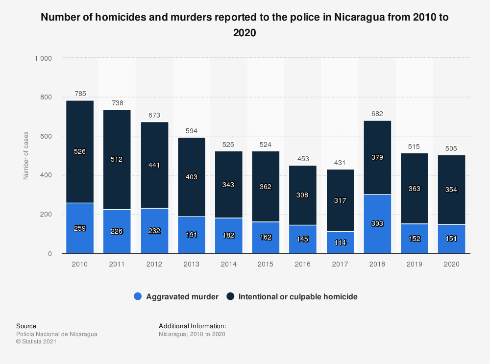 Statistic: Number of victims of intentional homicide in Nicaragua from 2000 to 2016 | Statista