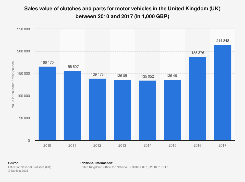 Statistic: Sales value of clutches and parts for motor vehicles in the United Kingdom (UK) between 2010 and 2017 (in 1,000 GBP) | Statista
