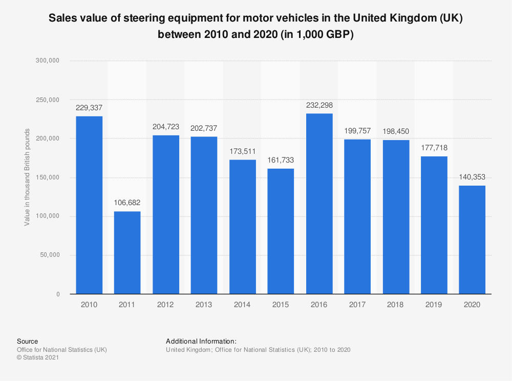 Statistic: Sales value of steering equipment for motor vehicles in the United Kingdom (UK) between 2010 and 2018 (in 1,000 GBP) | Statista