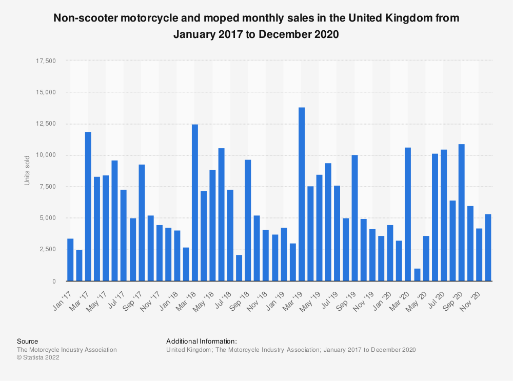 Statistic: Non-scooter motorcycle and moped monthly sales in the United Kingdom from January 2016 to December 2018 | Statista